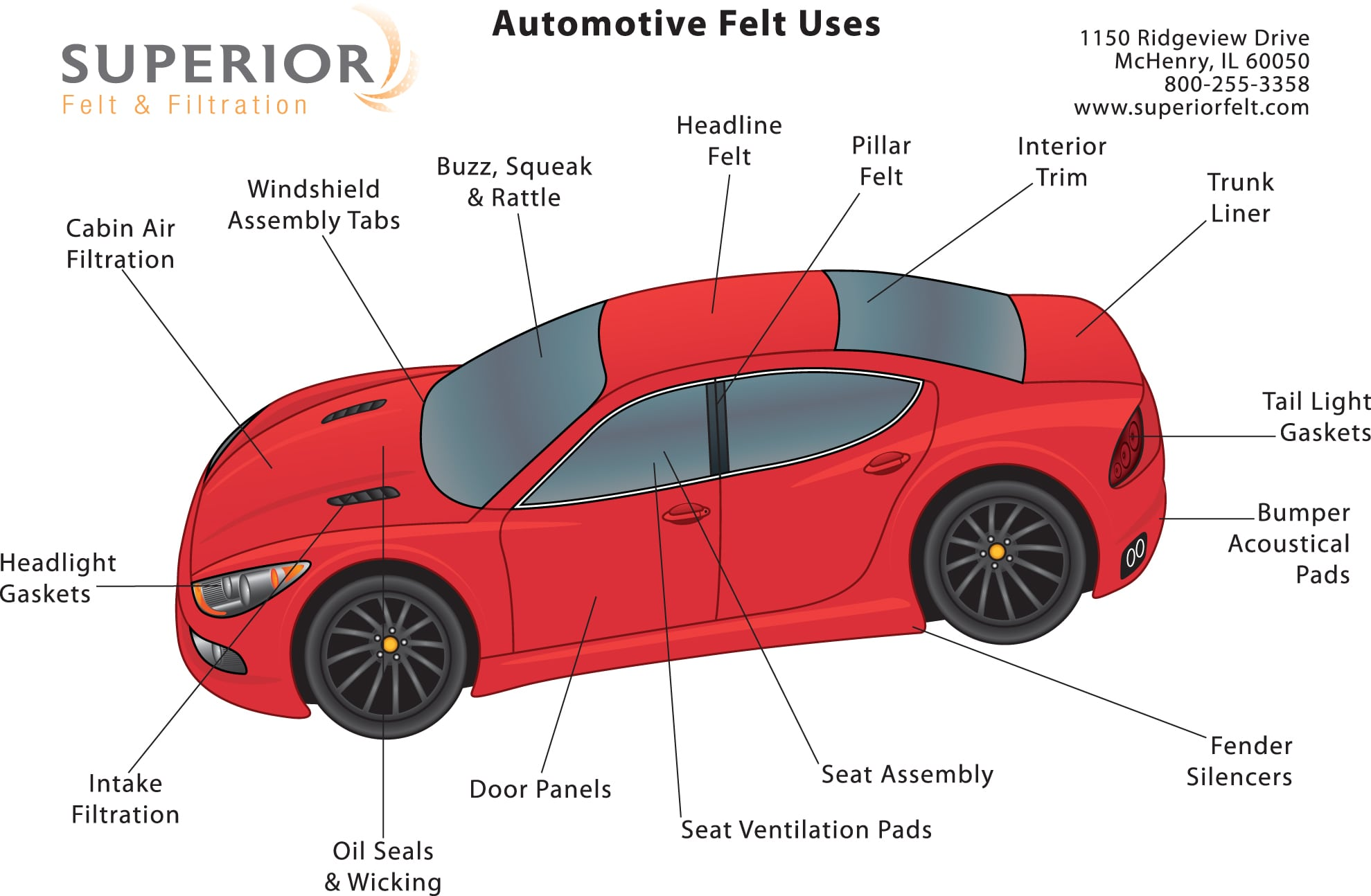 Opm A Car Diagram